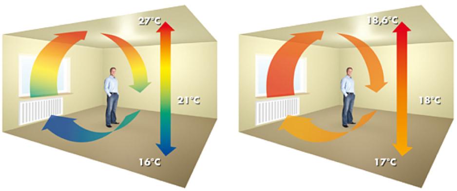 Lepší rozmístění tepla v místnosti s nátěrem ThermoShield Interieur